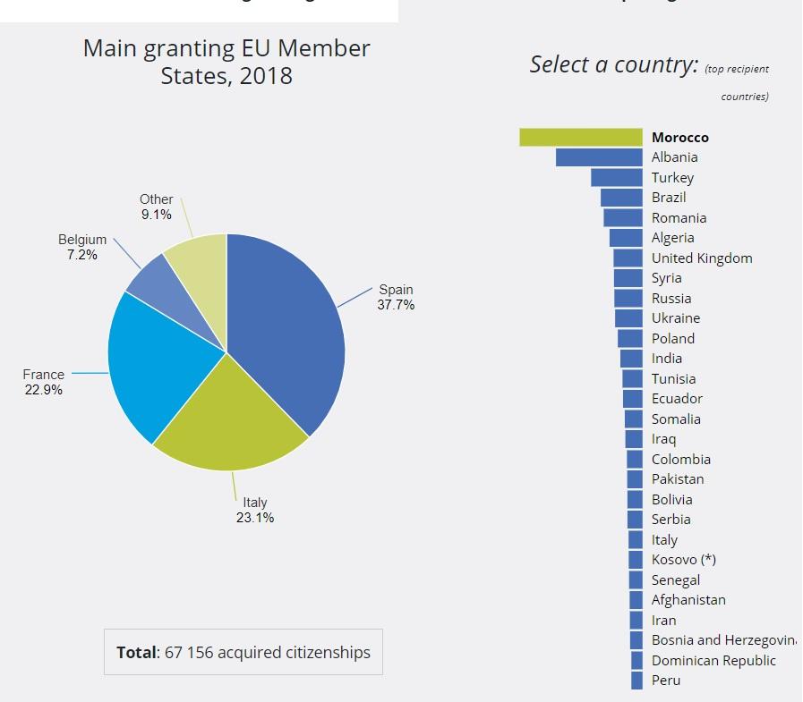 کشورهای اروپایی با اعطای بیشترین تابعیت
