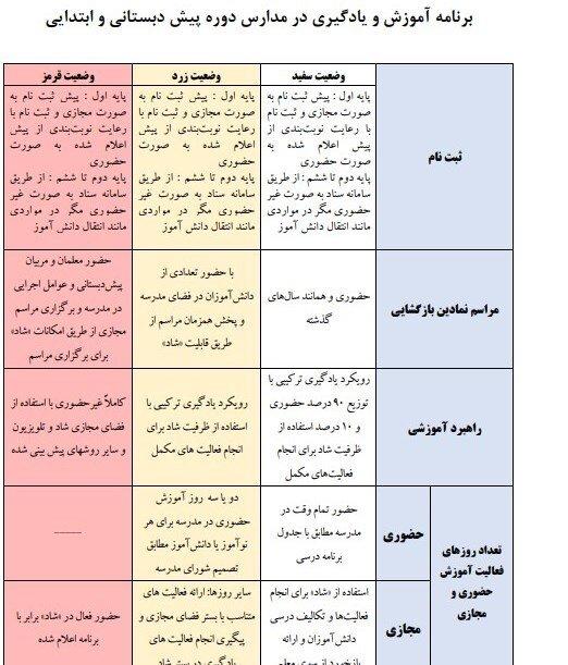 اعلام نحوه بازگشایی مدارس و شرایط تشکیل کلاسهای درس در ۳ وضعیت