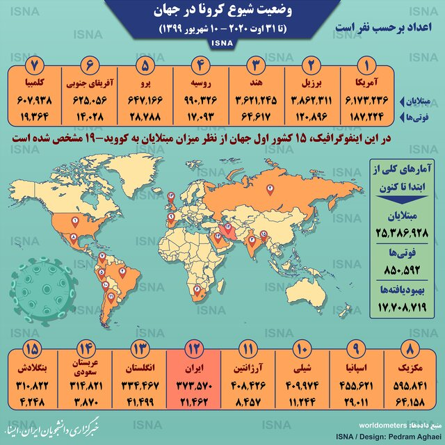 آمار کرونا در جهان تا ۱۰ شهریور (اینفوگرافیک)