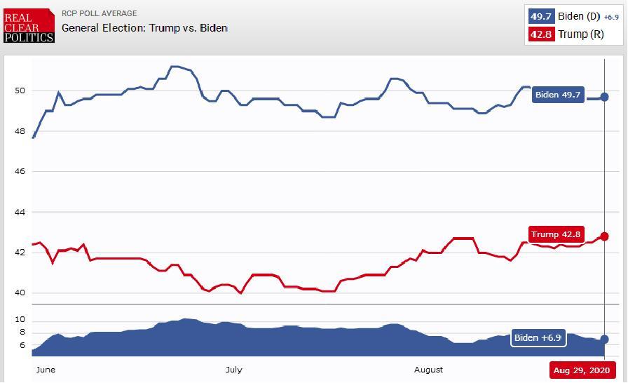 کنوانسیون ملی جمهوریخواهان به کمک ترامپ نیامد
