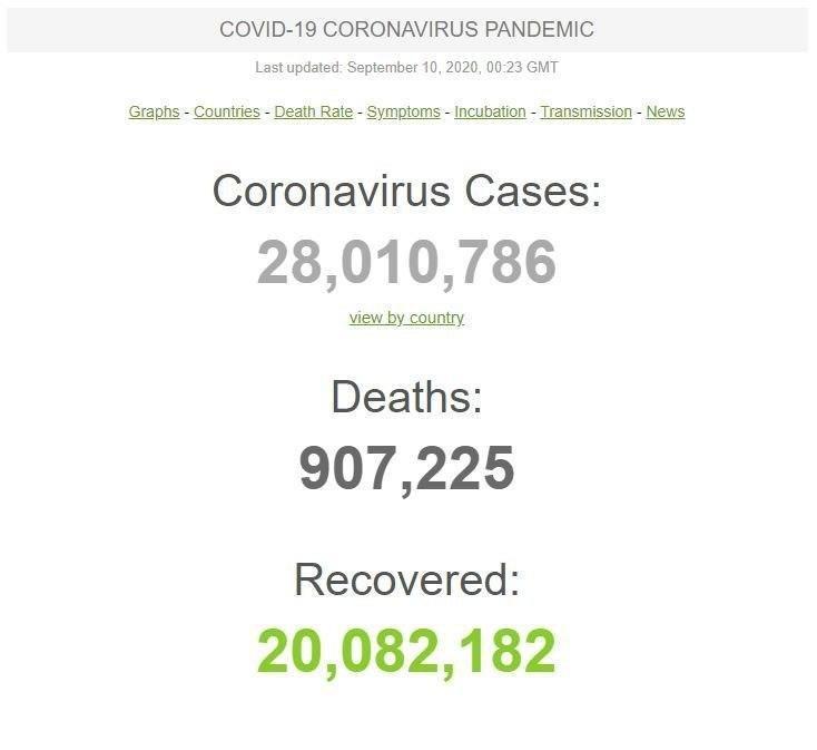آخرین آمار کرونا در جهان/ 28 میلیون مبتلا، 907 هزار قربانی