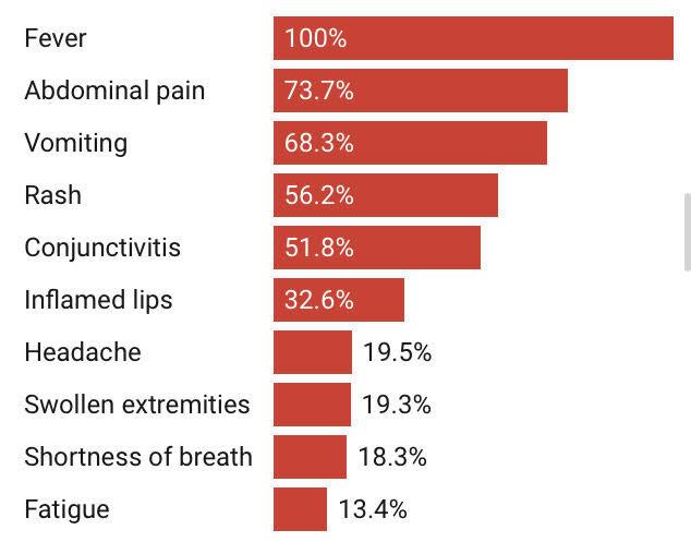 بیماری «MIS-C» نادر اما خطرناک