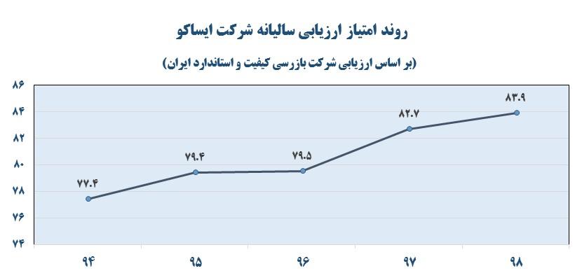 خدمات پس از فروش ایران خودرو مقام اول را کسب کرد