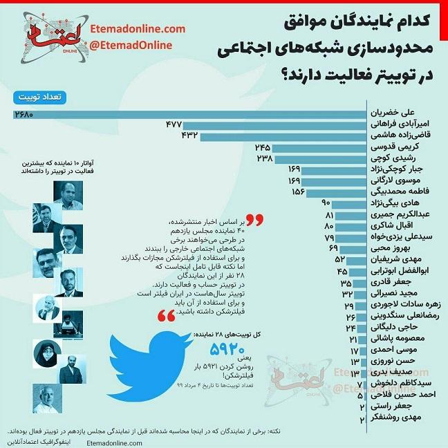 فعالیت توییتری نمایندگان موافق طرح محدود سازی شبکه های اجتماعی (اینفوگرافیک)