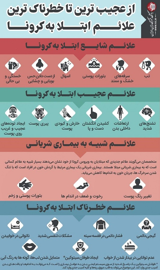 از عجیب ترین تا خطرناک ترین علائم ابتلا به کرونا (اینفوگرافیک)
