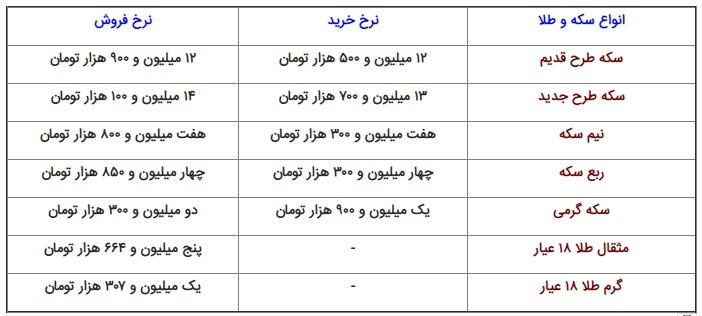قیمت انواع سکه و طلا امروز ۱۴ مهر