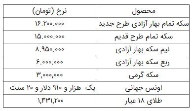 قیمت سکه و طلا در ۲۸ مهر/ سکه به ۱۶ میلیون و ۲۰۰ هزار تومان رسید