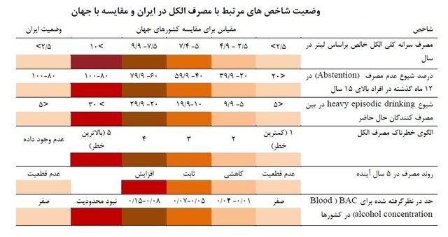 وضعیت نظام سلامت ایران در گزارشهای جهانی/ از مرگ و میر جاده ای تا خشونت و سرطان
