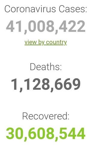 آمار مبتلایان به کرونا در جهان از ۴۱ میلیون نفر گذشت