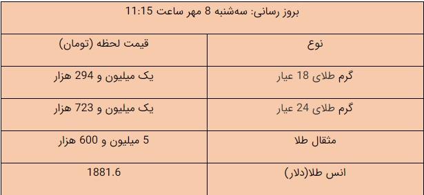افزایش قیمت طلا و ارز؛ سکه ۱۳ میلیون و ۸۰۰ هزار تومان