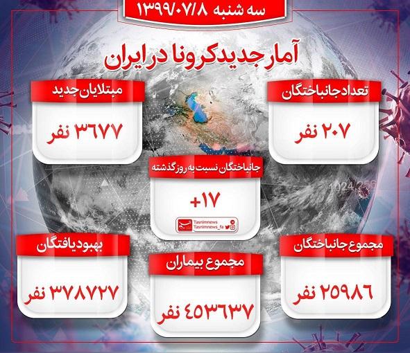 کرونا در ایران/ 207 نفر جان باختند/ 3667 بیمار جدید