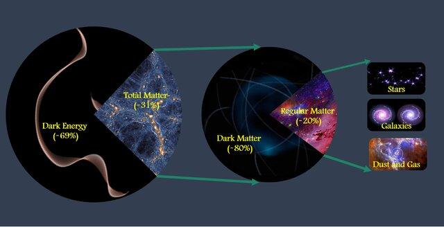 همه ماده موجود در جهان تخمین زده شد