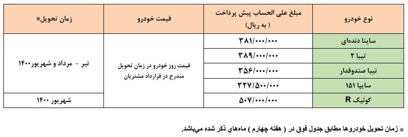 طرح جدید پیش فروش محصولات شرکت سایپا ویژه مهر ماه با ارائه 5 خودرو (+جدول و جزئیات)