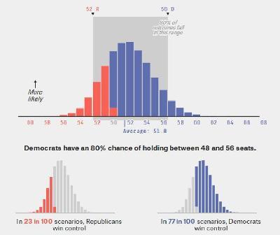 دموکرات ها مجلس سنا را فتح می کنند؟
