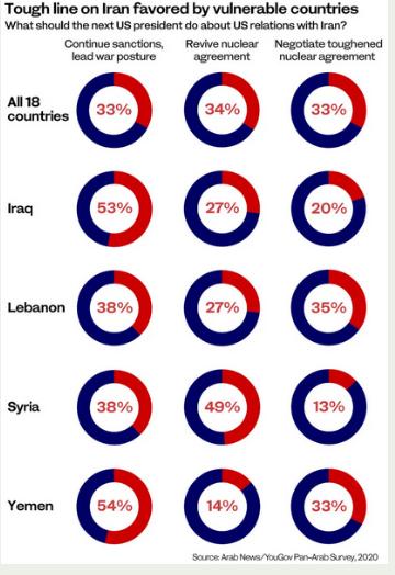 نظرسنجی: حمایت افکار عمومی کشورهای عربی از