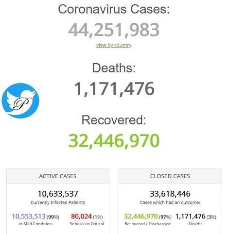 آمار کروناییهای جهان از 44 میلیون نفر گذشت