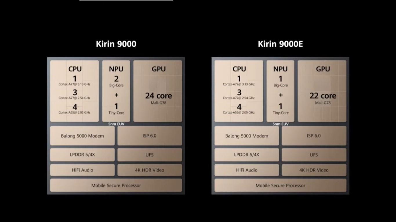 کالبدشکافی اولین پردازنده ۵ نانومتری با مودم 5G در دنیا
