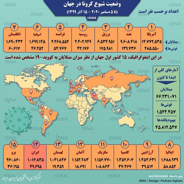آمار کرونا در جهان تا ۱۵ آذر (اینفوگرافیک)