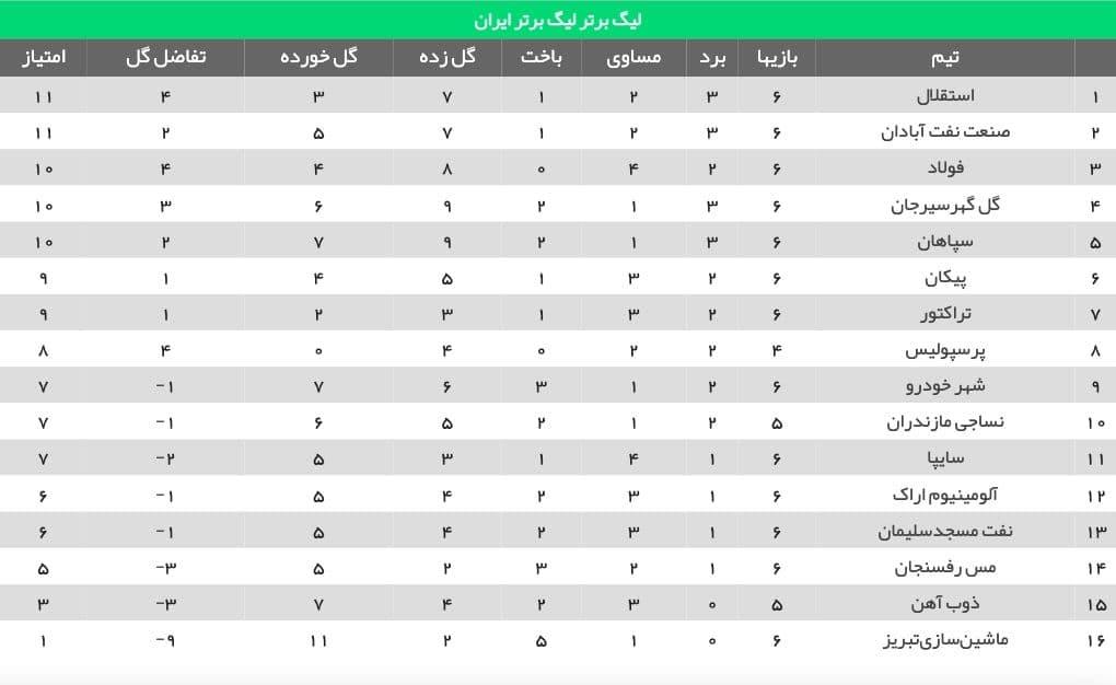 استقلال صدرنشین لیگ برتر شد (+جدول)