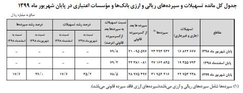ایرانیها چقدر سپرده بانکی دارند؟
