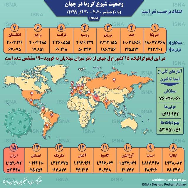 آمار کرونا در جهان تا ۳۰ آذر (اینفوگرافیک)