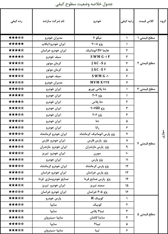 آخرین وضعیت کیفی خودروهای داخلی اعلام شد / از 206 تا جک s5 (+جدول کیفیت)