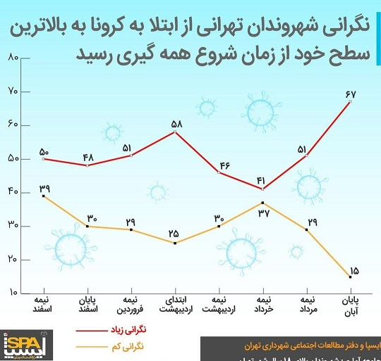 سطح نگرانی تهرانی ها از کرونا در یک نظرسنجی