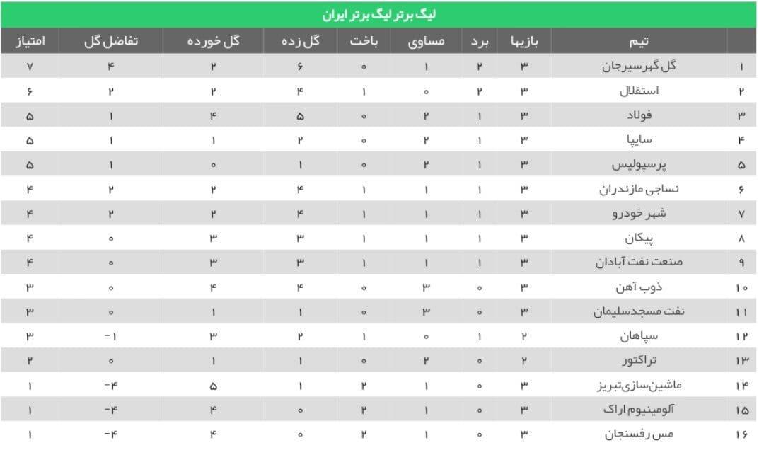 لیگ برتر فوتبال/ نفت مسجدسلیمان 0 - 0 پرسپولیس (+جدول)