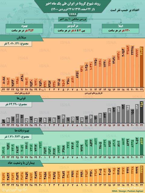 آمار کرونا در ایران؛ جهش ناگهانی تعداد فوتیها (اینفوگرافیک)
