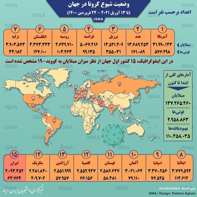 آمار کرونا در جهان تا ۲۴ فروردین (اینفوگرافیک)