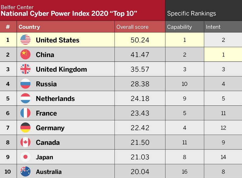 قدرت سایبری ایران در رده 23 جهان و سوم منطقه