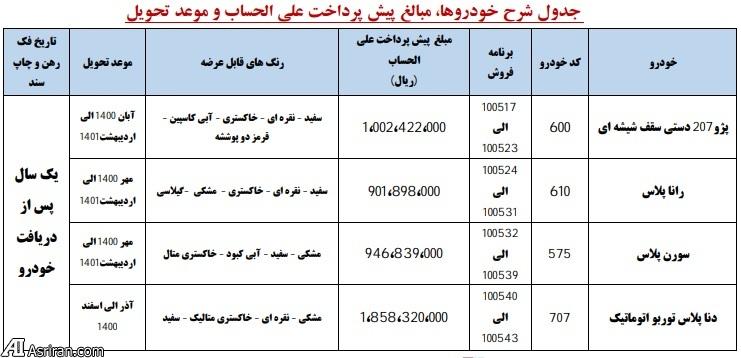 جدول 4 خودروی ارائه شده در پیش فروش ایران خودرو 1400
