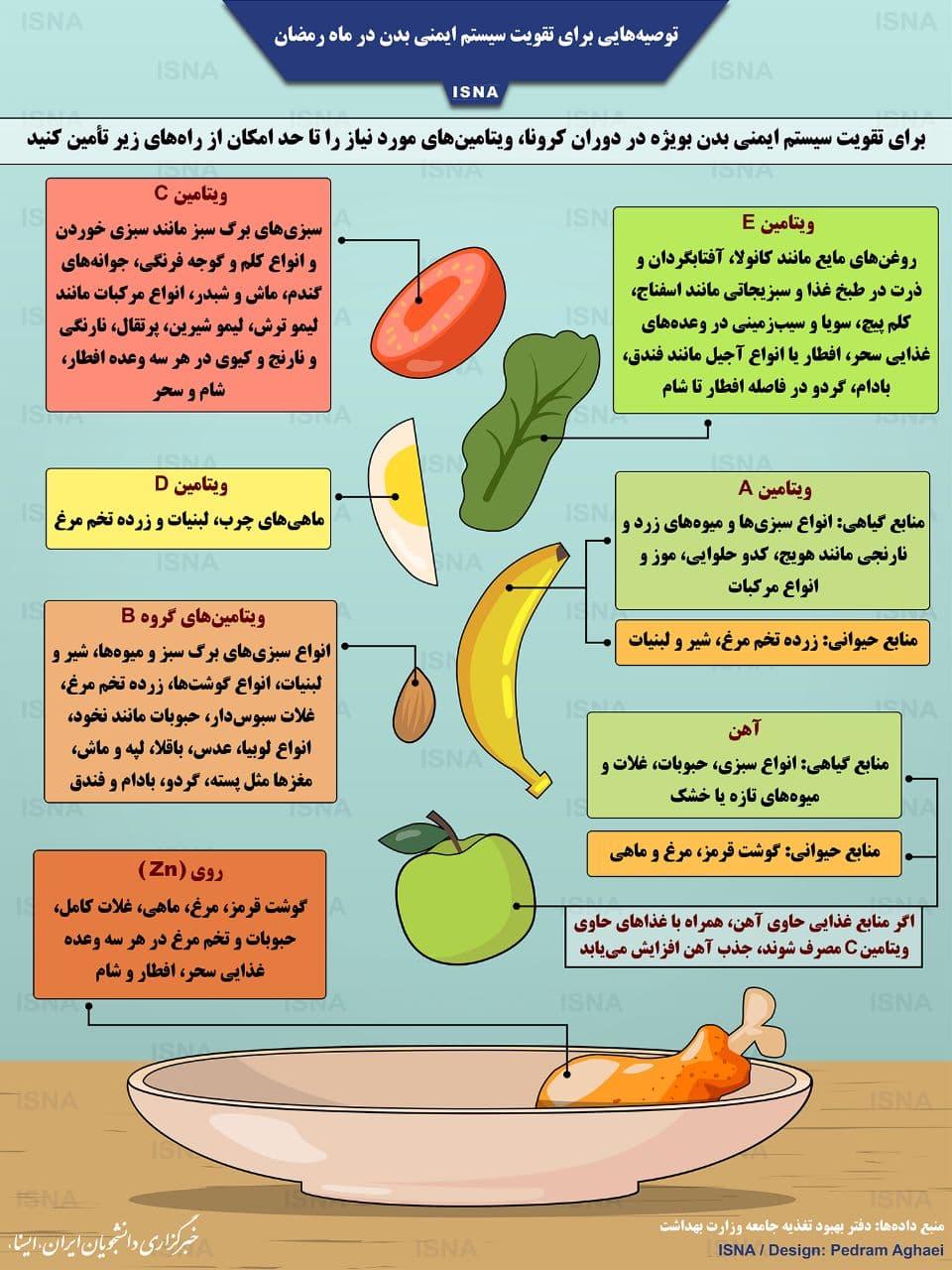 توصیههایی برای تقویت سیستم ایمنی بدن در ماه رمضان (اینفوگرافیک)