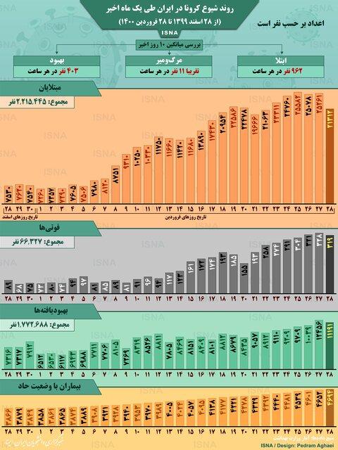 روند کرونا در ایران، از ۲۸ اسفند تا ۲۸ فروردین (اینفوگرافیک)