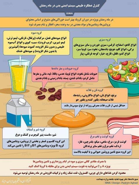 کنترل سیستم ایمنی بدن در ماه رمضان (اینفوگرافیک)