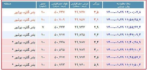 زلزله  ۵.۹ ریشتری بندر گناوه را لرزاند/ اعلام وضعیت نارنجی در ۴ استان (+عکس)