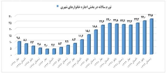 رشد ۲۸.۹ درصدی اجاره بها در زمستان ۹۹