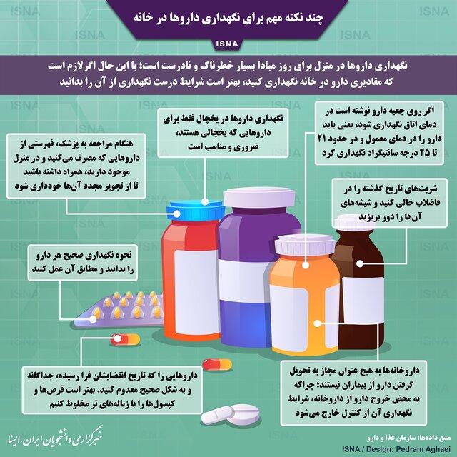 چند نکته مهم برای نگهداری داروها در خانه (اینفوگرافیک)