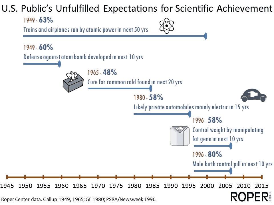 نگاهی به آینده در گذشته؛ انتظارات عمومی برای آینده علم