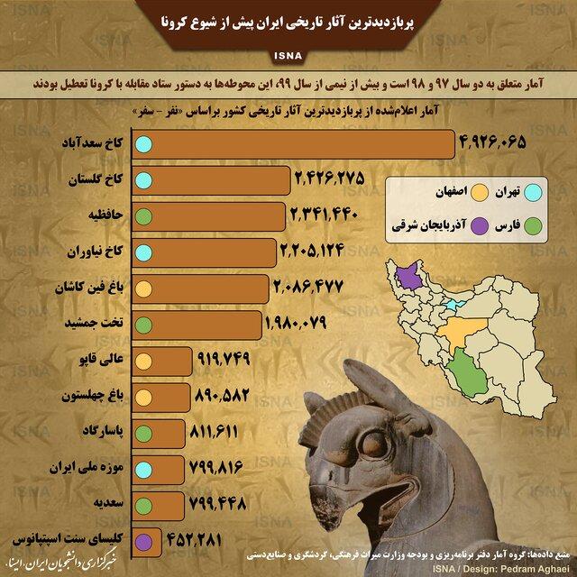 پربازدیدترین آثار تاریخی ایران