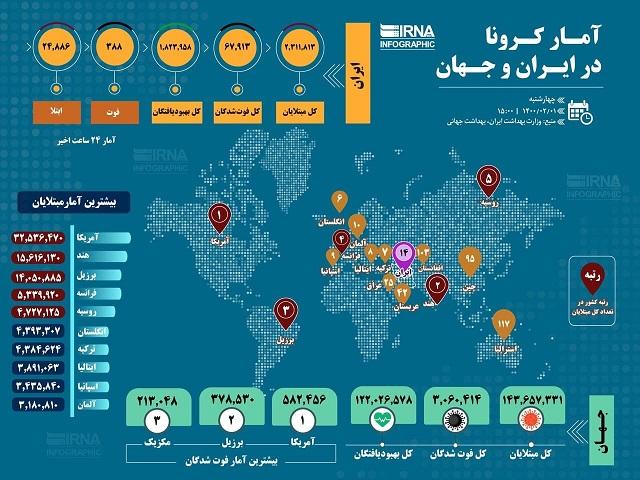 آمار کرونا در ایران و جهان (اینفوگرافیک)