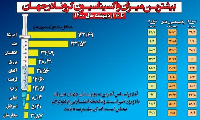 افزایش بیش از ۴۰ درصدی مرگها در تهران/ وضعیت کرونا در ۱۶ استان