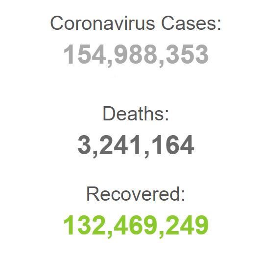 ابتلای حدود ۱۵۵ میلیون نفر به کرونا در جهان