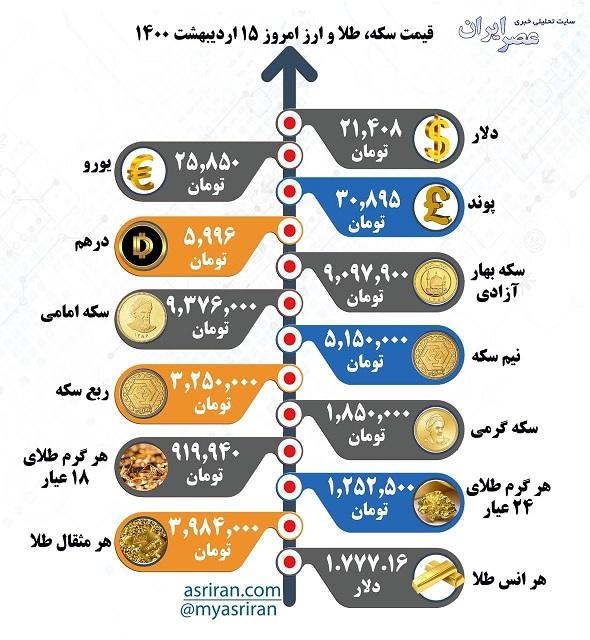قیمت سکه، طلا و ارز، امروز 15 اردیبهشت 1400 (اینفوگرافیک)
