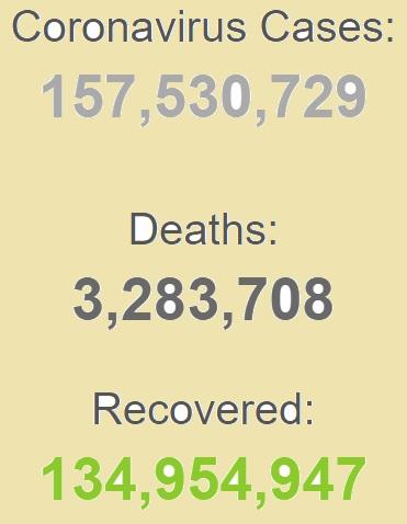 ابتلای بیش از ۱۵۷ میلیون نفر به کرونا در جهان