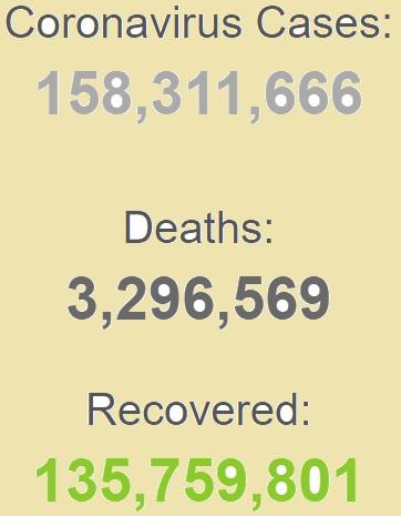 ابتلای بیش از ۱۵۸ میلیون نفر به کرونا در جهان