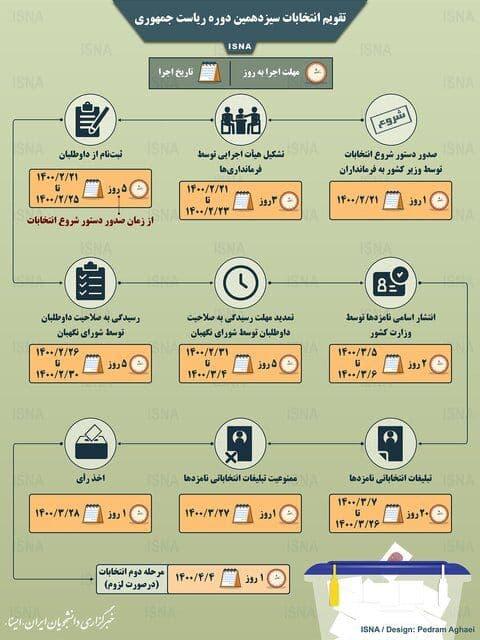تقویم انتخابات ریاست جمهوری (اینفوگرافیک)