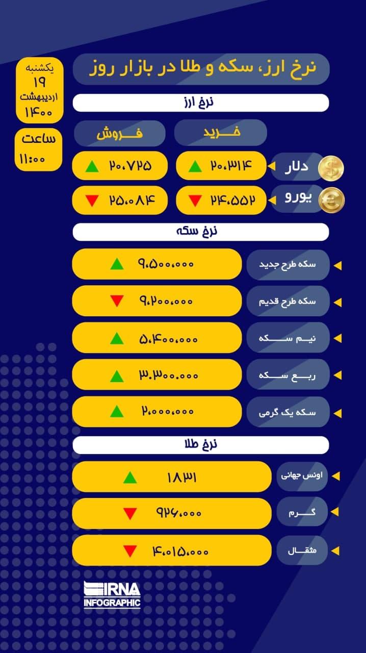آخرین نرخ ارز، سکه و طلا در بازار امروز ۱۹ اردیبهشت