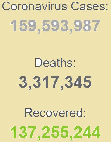ابتلای بیش از ۱۵۹ میلیون نفر به کرونا در جهان