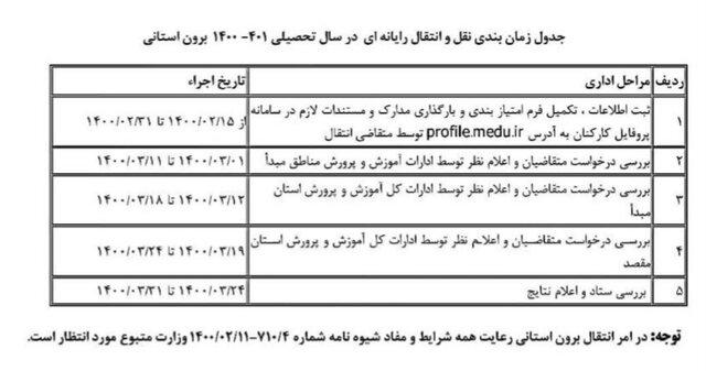 شرایط نقل و انتقال معلمان در شهر تهران